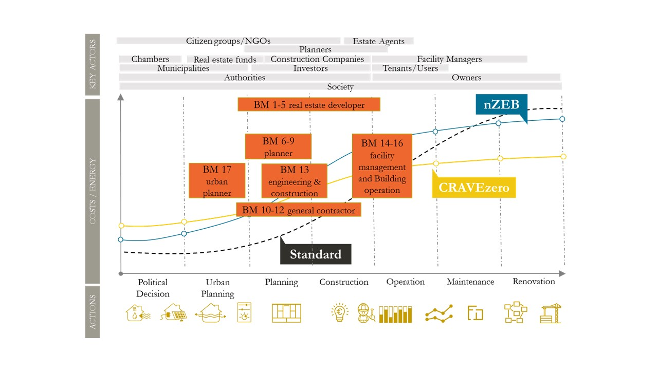 Report - Typology canvas of business models is online